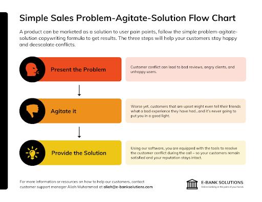 Sales flow chart